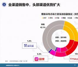 全国家用电器工业信息中心:2020年苏宁易购位居家电渠道销售第一