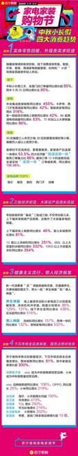 苏宁易购中秋大数据:实体消费回暖,线下销售同比增长超65%